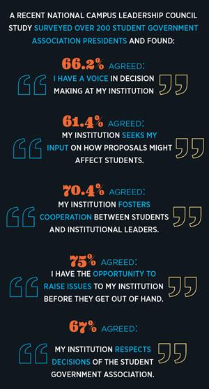 A recent National Campus Leadership Council  study surveyed over 200 student government association presidents