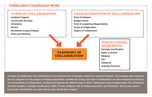 Collaboration Classification Model Chart