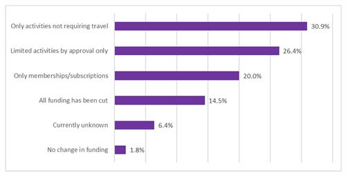 Survey: Current Status of Professional Development Fundingg